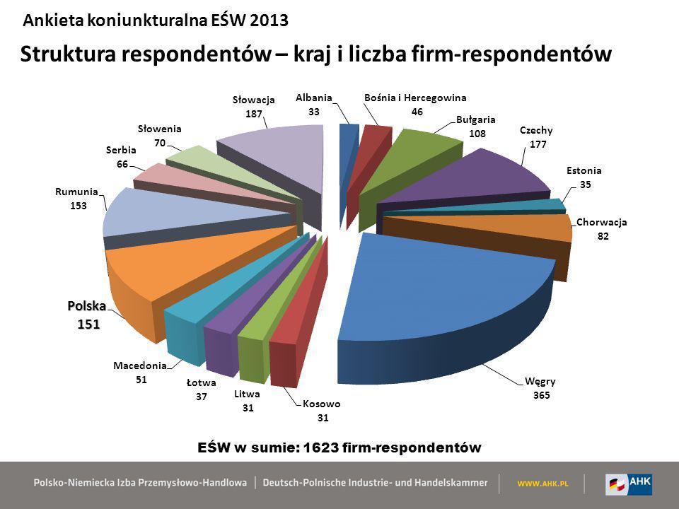 Struktura respondentów – kraj i liczba firm-respondentów