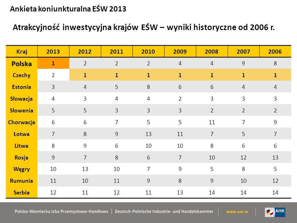 Atrakcyjność inwestycyjna krajów EŚW – wyniki historyczne od 2006 r.