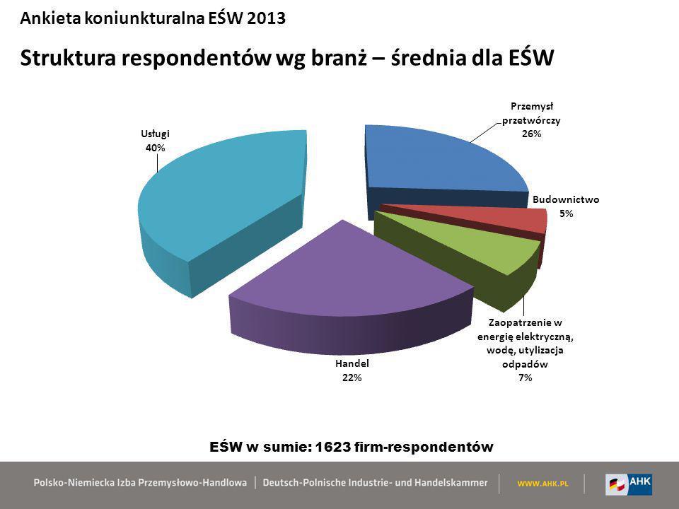 EŚW w sumie: 1623 firm-respondentów
