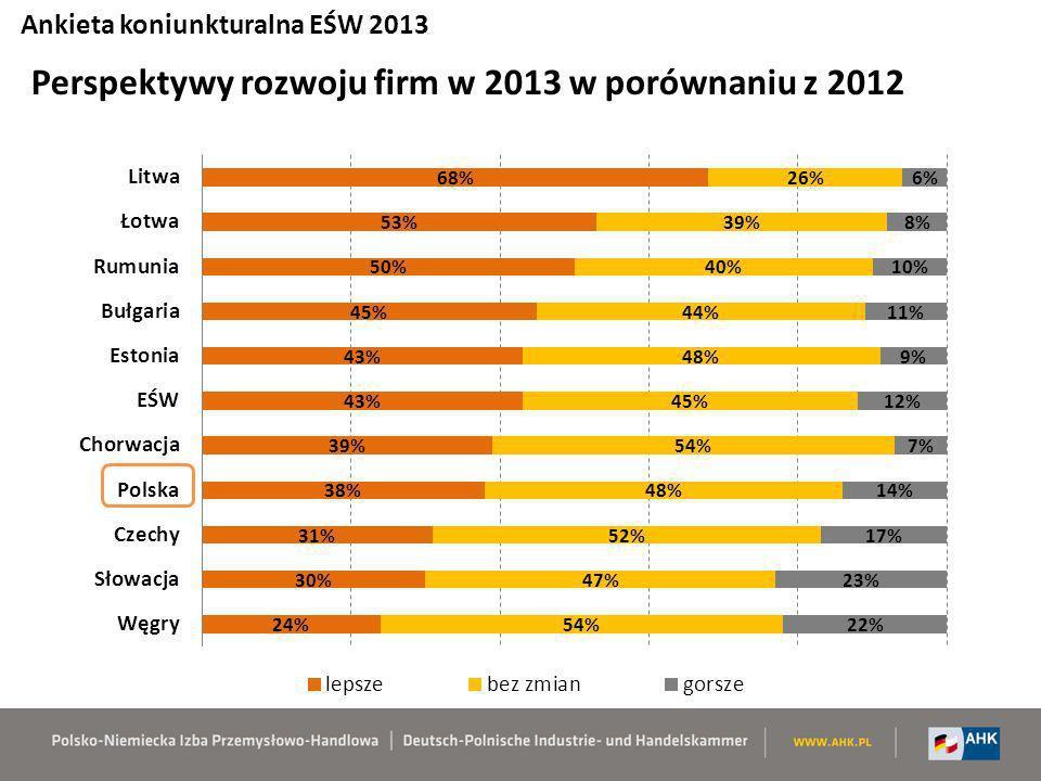 Perspektywy rozwoju firm w 2013 w porównaniu z 2012