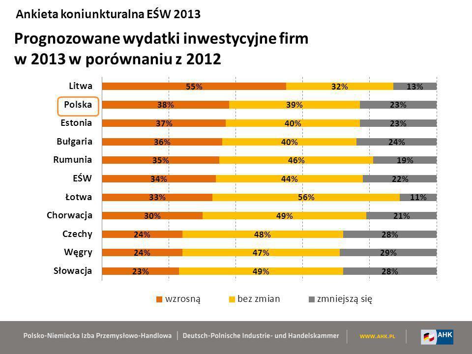 Prognozowane wydatki inwestycyjne firm w 2013 w porównaniu z 2012