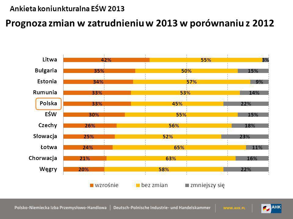 Prognoza zmian w zatrudnieniu w 2013 w porównaniu z 2012