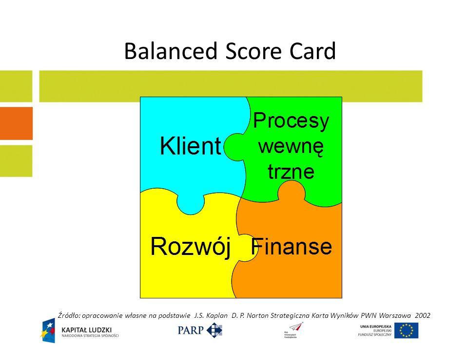 Balanced Score Card Źródło: opracowanie własne na podstawie J.S.