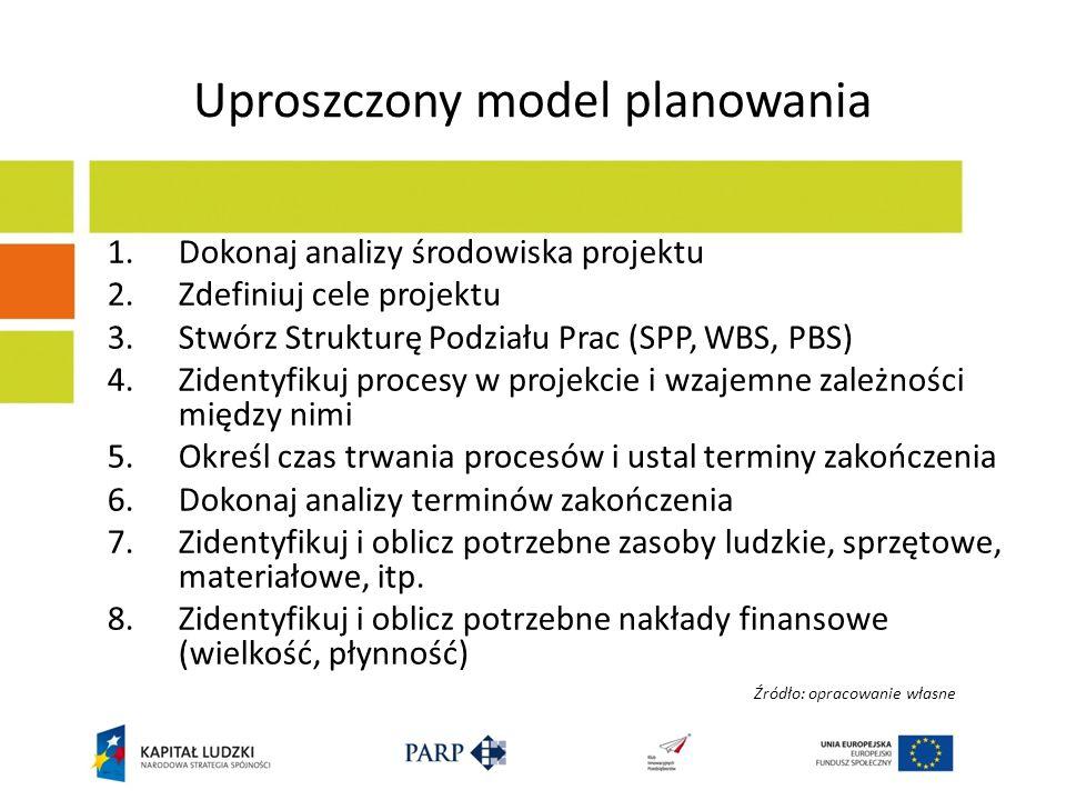 Uproszczony model planowania
