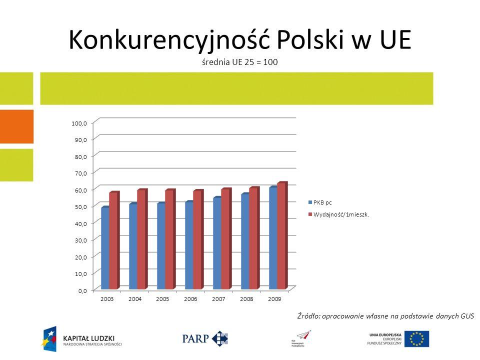 Konkurencyjność Polski w UE średnia UE 25 = 100