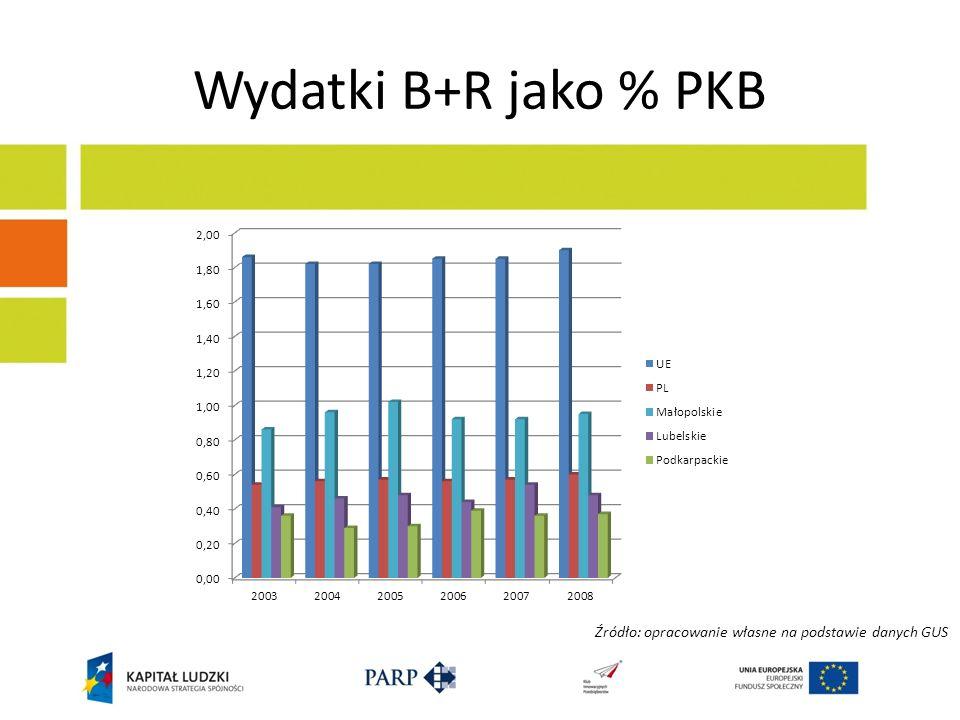 Wydatki B+R jako % PKB Źródło: opracowanie własne na podstawie danych GUS