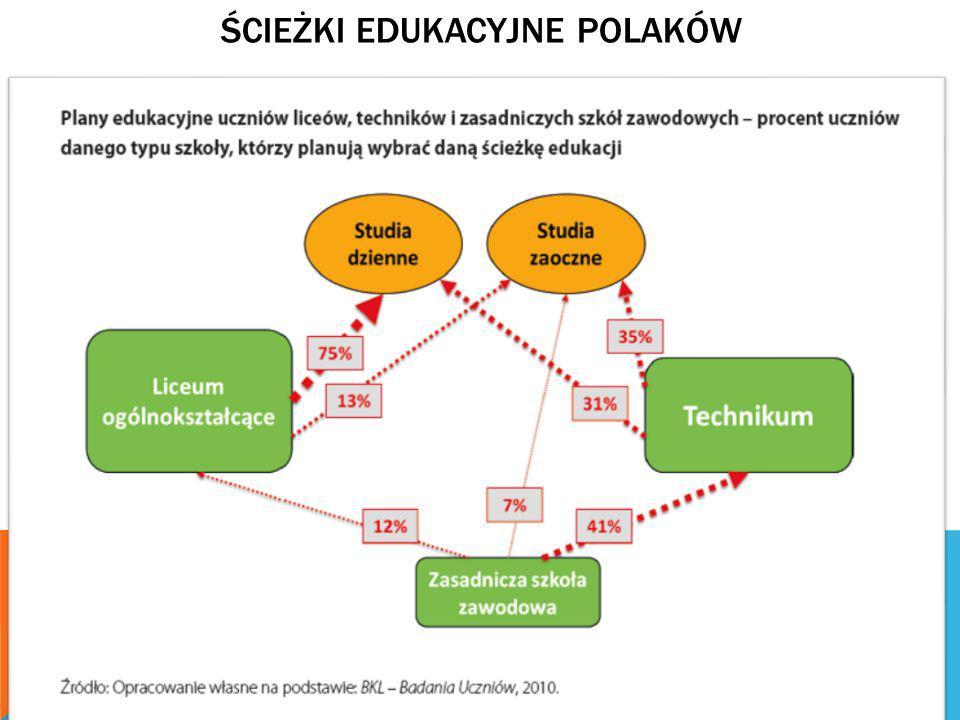 Ścieżki Edukacyjne polaków