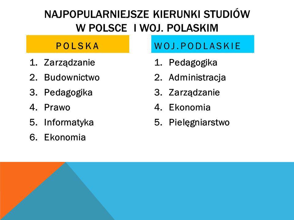 Najpopularniejsze kierunki studiów w polsce i woj. polaskim