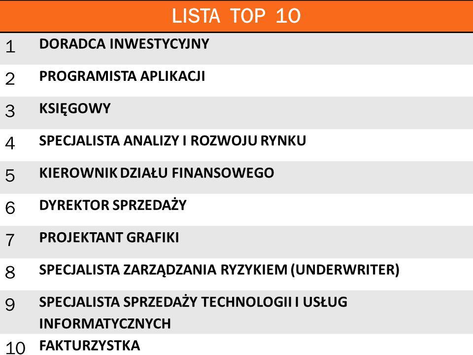 LISTA TOP 1O 1 2 3 4 5 6 7 8 9 10 DORADCA INWESTYCYJNY