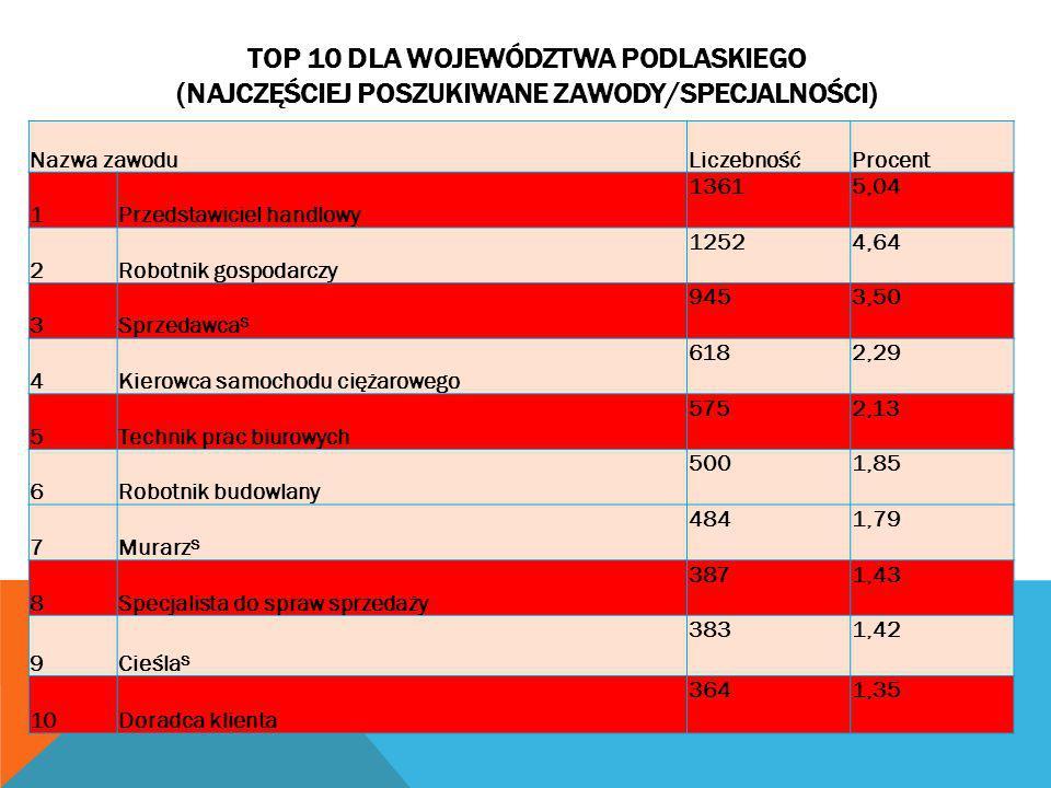 TOP 10 dla województwa podlaskiego (najczęściej poszukiwane zawody/specjalności)