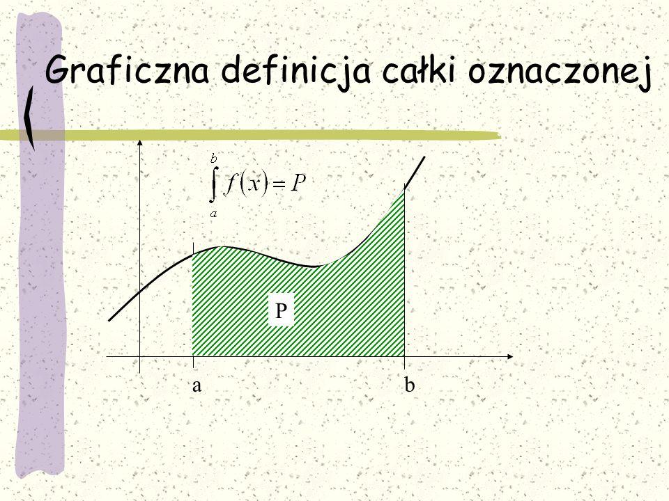 Graficzna definicja całki oznaczonej