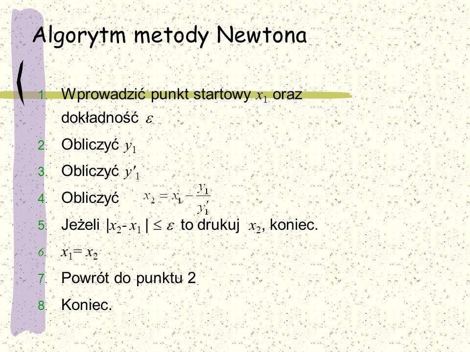 Algorytm metody Newtona