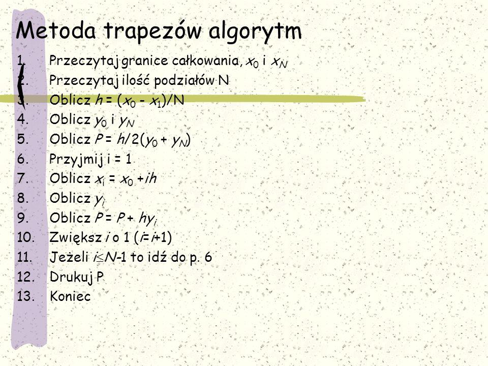 Metoda trapezów algorytm