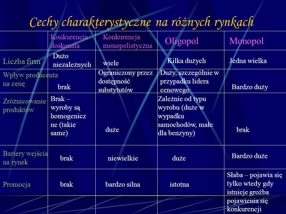 Cechy charakterystyczne na różnych rynkach