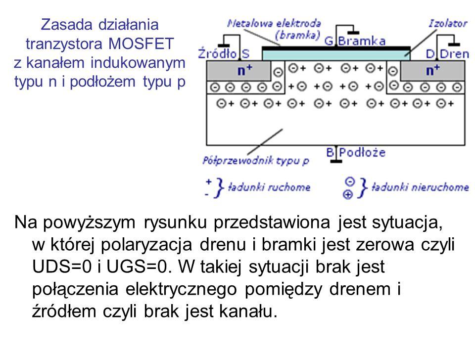 Zasada działania tranzystora MOSFET z kanałem indukowanym typu n i podłożem typu p