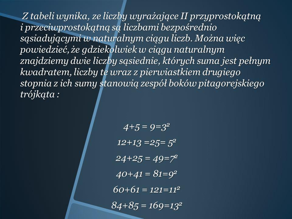 Z tabeli wynika, ze liczby wyrażające II przyprostokątną i przeciwprostokątną są liczbami bezpośrednio sąsiadującymi w naturalnym ciągu liczb.
