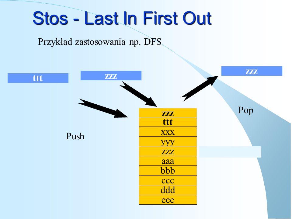 Stos - Last In First Out Przykład zastosowania np. DFS zzz zzz ttt Pop