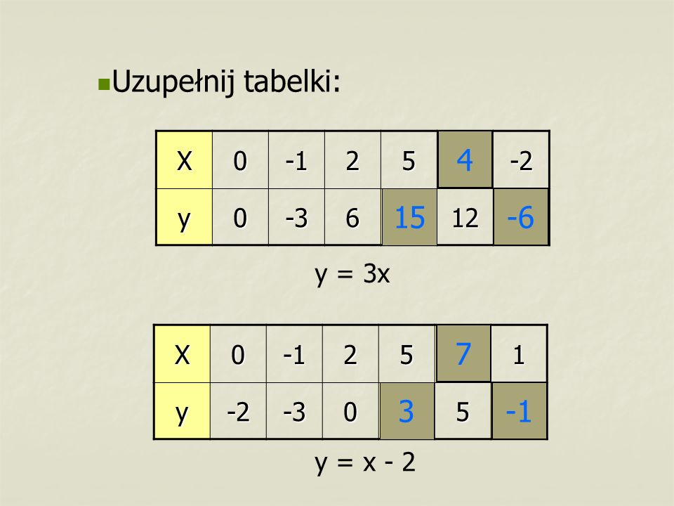 Uzupełnij tabelki: 4 15 -6 7 3 -1 X -1 2 5 -2 y -3 6 12 y = 3x X -1