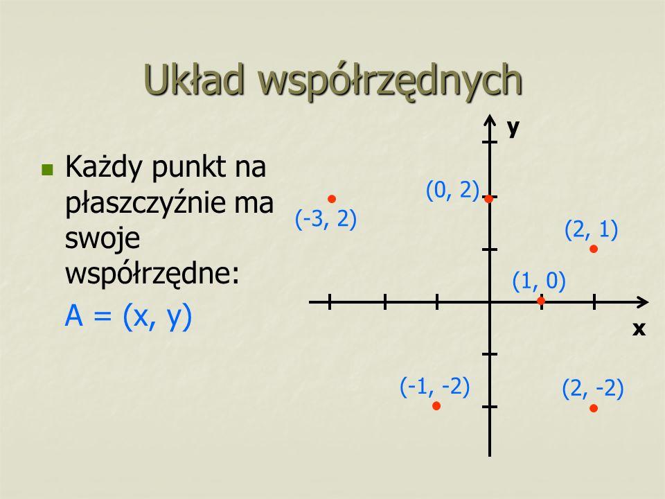 Układ współrzędnych Każdy punkt na płaszczyźnie ma swoje współrzędne: