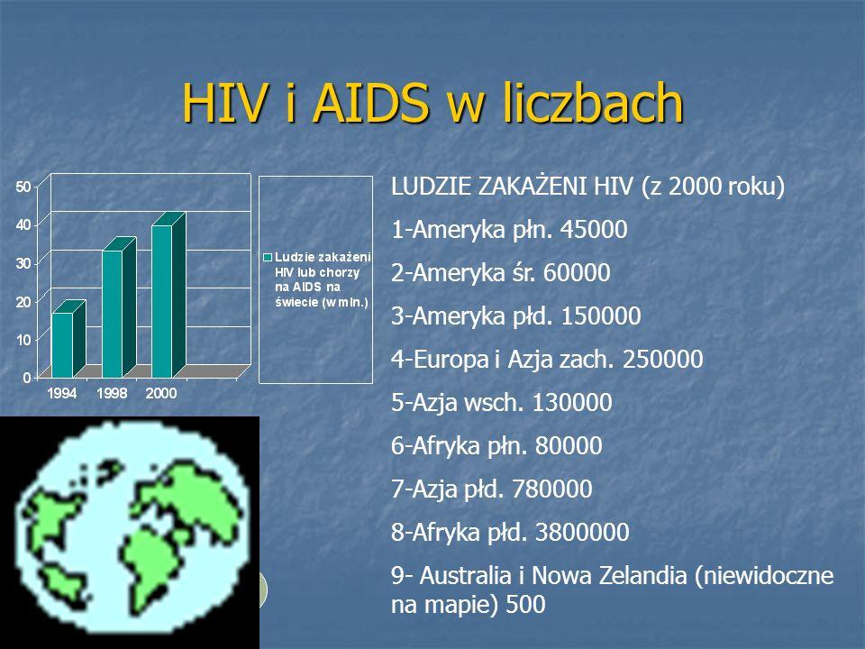 HIV i AIDS w liczbachLUDZIE ZAKAŻENI HIV (z 2000 roku) 1-Ameryka płn. 45000. 2-Ameryka śr. 60000. 3-Ameryka płd. 150000.