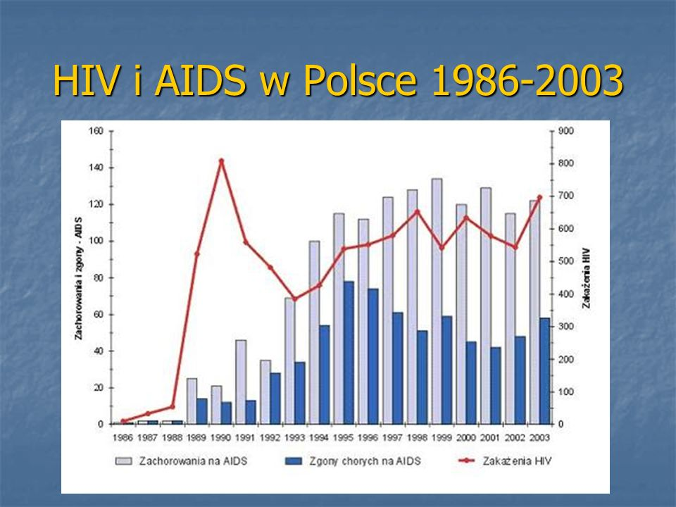 HIV i AIDS w Polsce 1986-2003