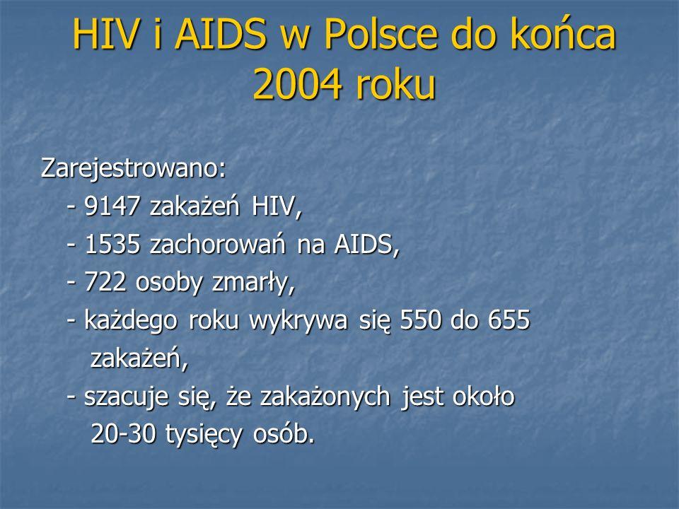 HIV i AIDS w Polsce do końca 2004 roku