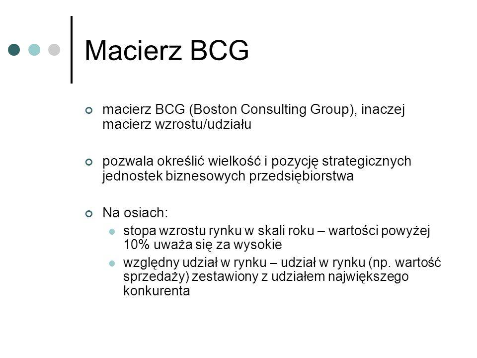Macierz BCG macierz BCG (Boston Consulting Group), inaczej macierz wzrostu/udziału.