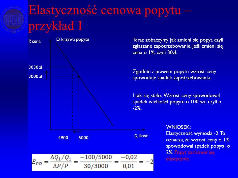 Elastyczność cenowa popytu – przykład I