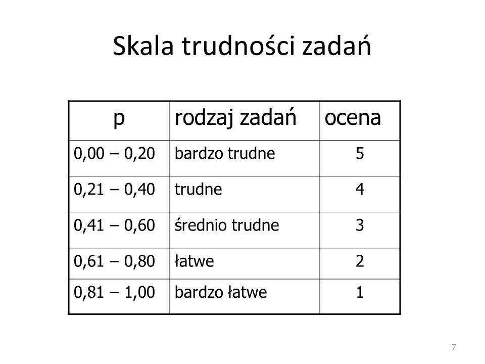 Skala trudności zadań p rodzaj zadań ocena 0,00 – 0,20 bardzo trudne 5
