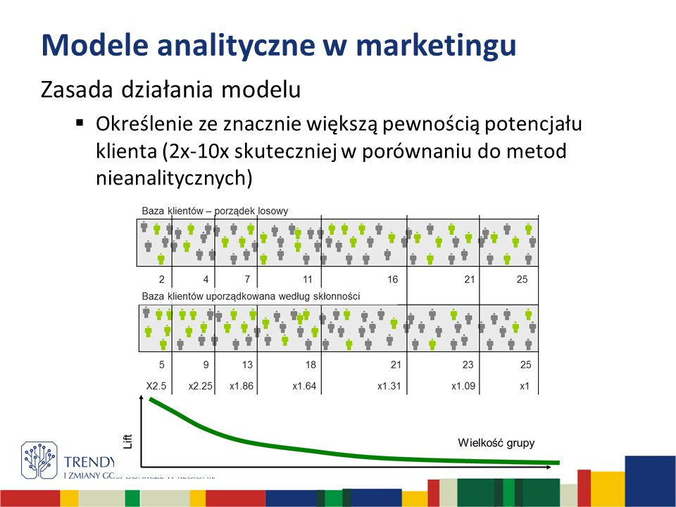 Modele analityczne w marketingu