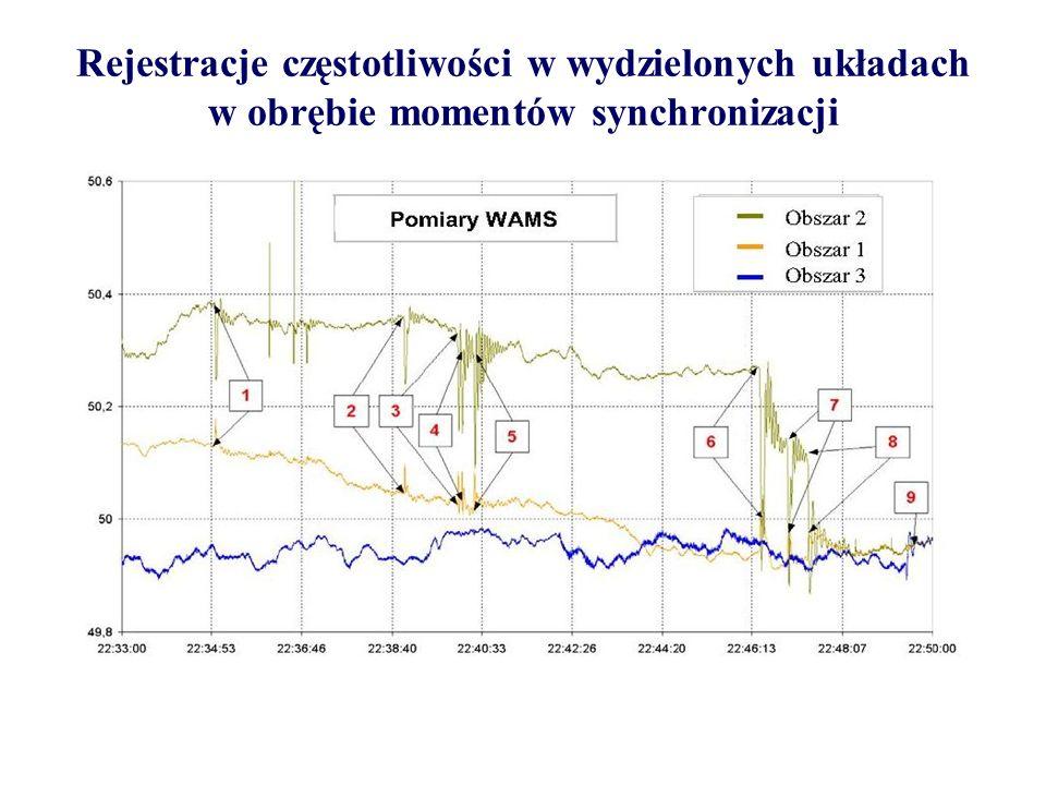 Rejestracje częstotliwości w wydzielonych układach w obrębie momentów synchronizacji