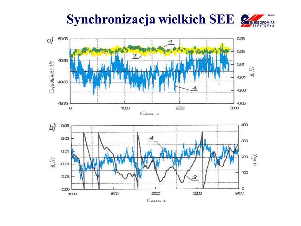 Synchronizacja wielkich SEE