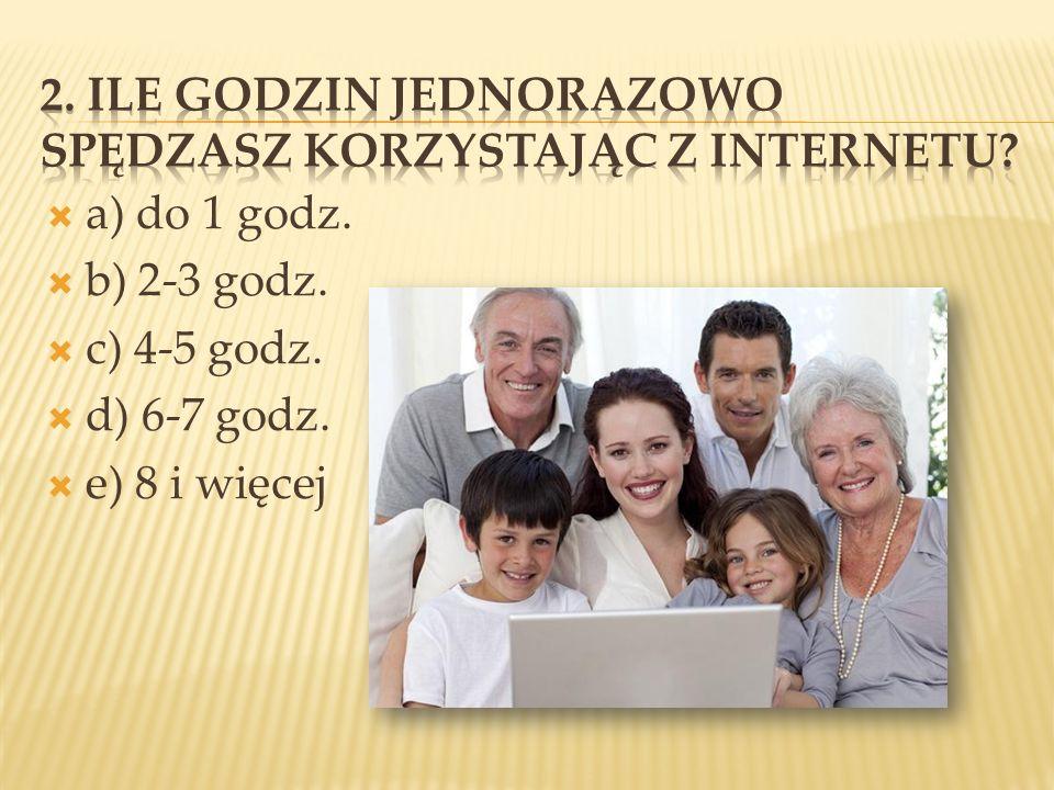 2. Ile godzin jednorazowo spędzasz korzystając z Internetu