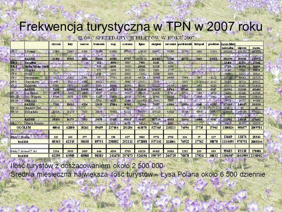 Frekwencja turystyczna w TPN w 2007 roku