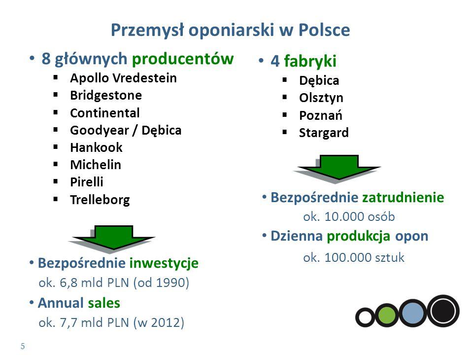 Przemysł oponiarski w Polsce