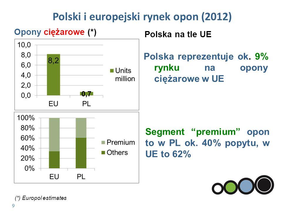 Polski i europejski rynek opon (2012)