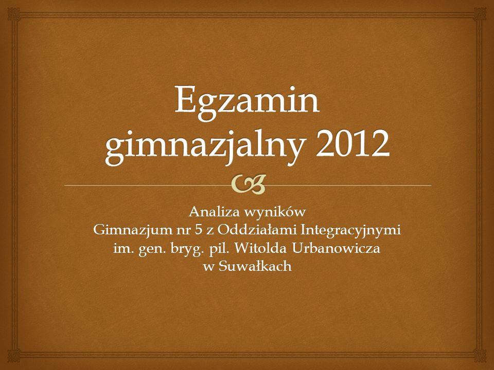 Egzamin gimnazjalny 2012 Analiza wyników