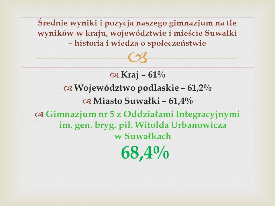 Województwo podlaskie – 61,2%