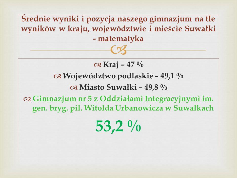 Województwo podlaskie – 49,1 %