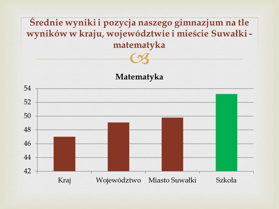 Średnie wyniki i pozycja naszego gimnazjum na tle wyników w kraju, województwie i mieście Suwałki - matematyka
