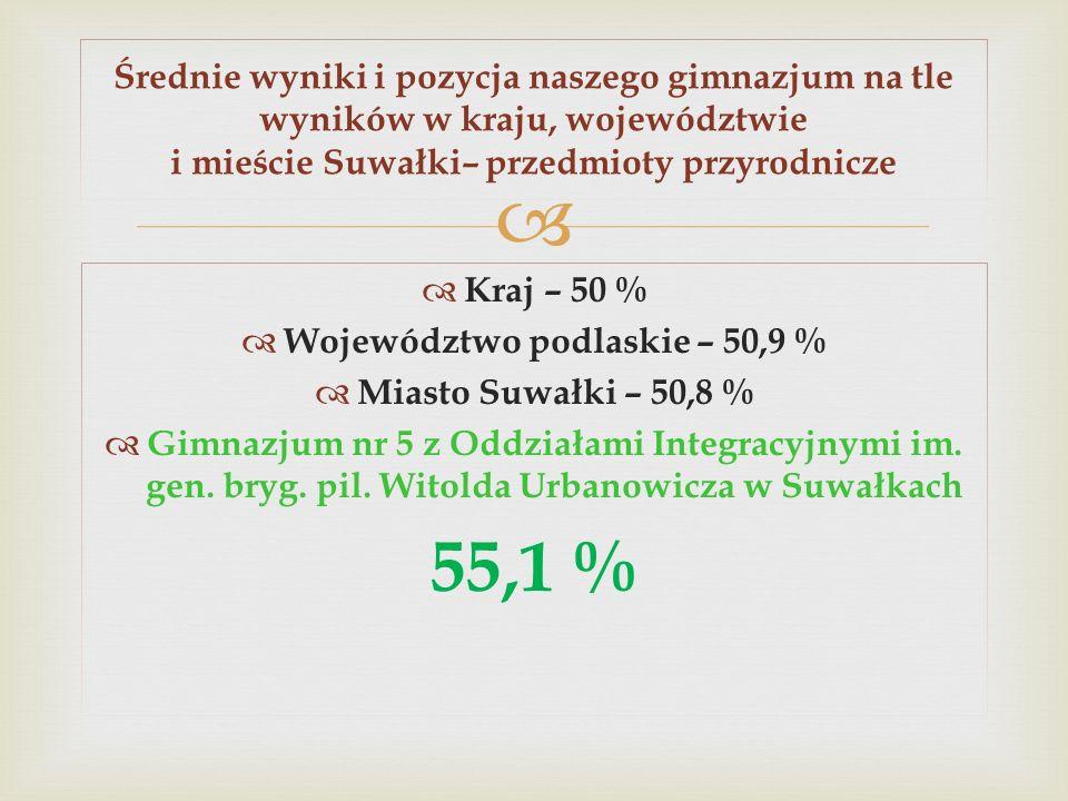 Województwo podlaskie – 50,9 %