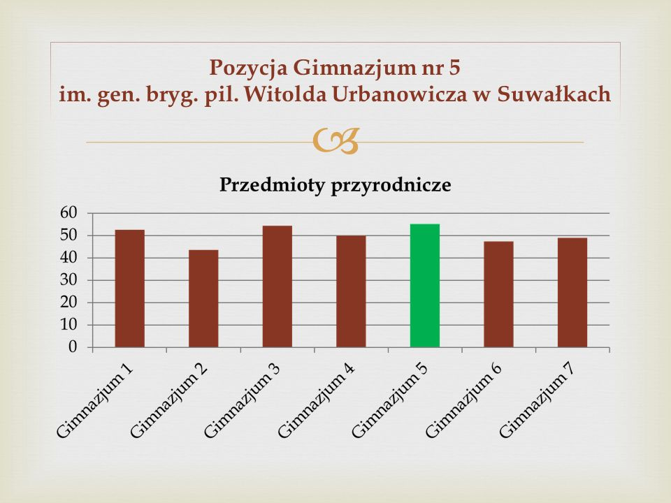 Pozycja Gimnazjum nr 5 im. gen. bryg. pil