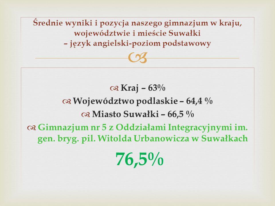 Województwo podlaskie – 64,4 %