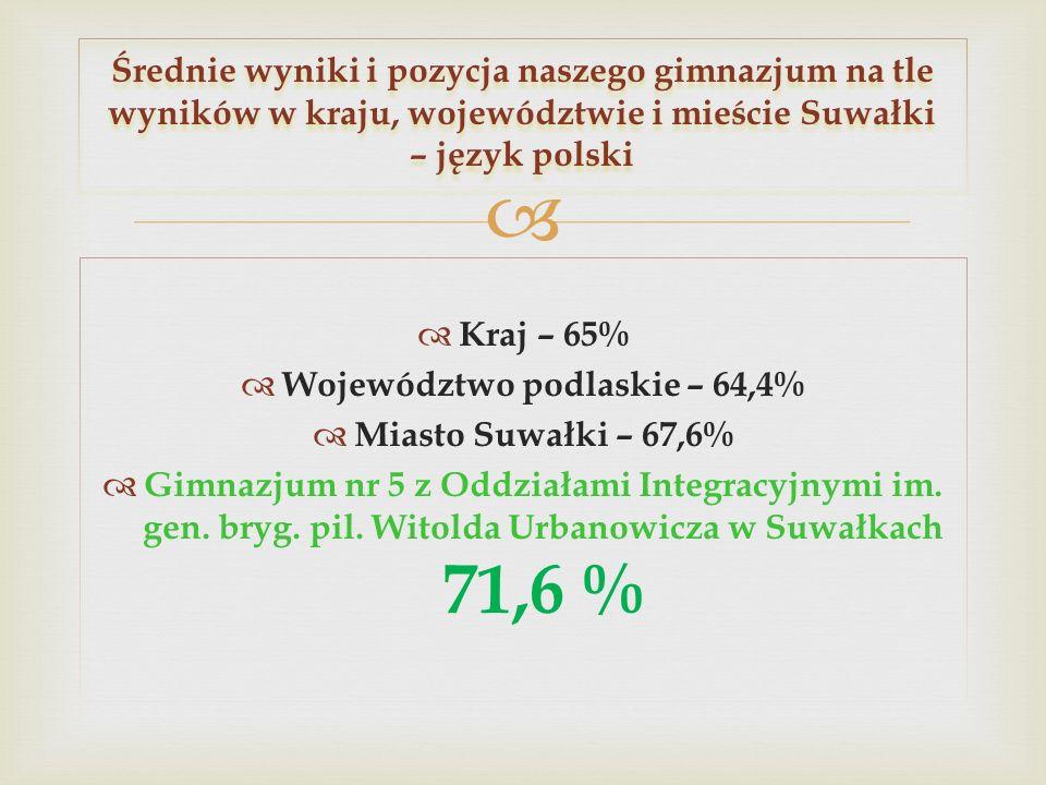 Województwo podlaskie – 64,4%