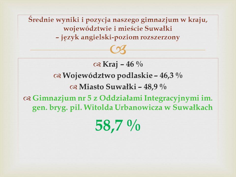 Województwo podlaskie – 46,3 %