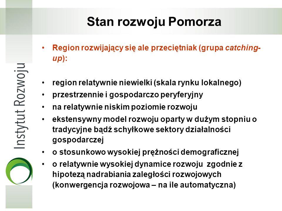 Stan rozwoju Pomorza Region rozwijający się ale przeciętniak (grupa catching-up): region relatywnie niewielki (skala rynku lokalnego)