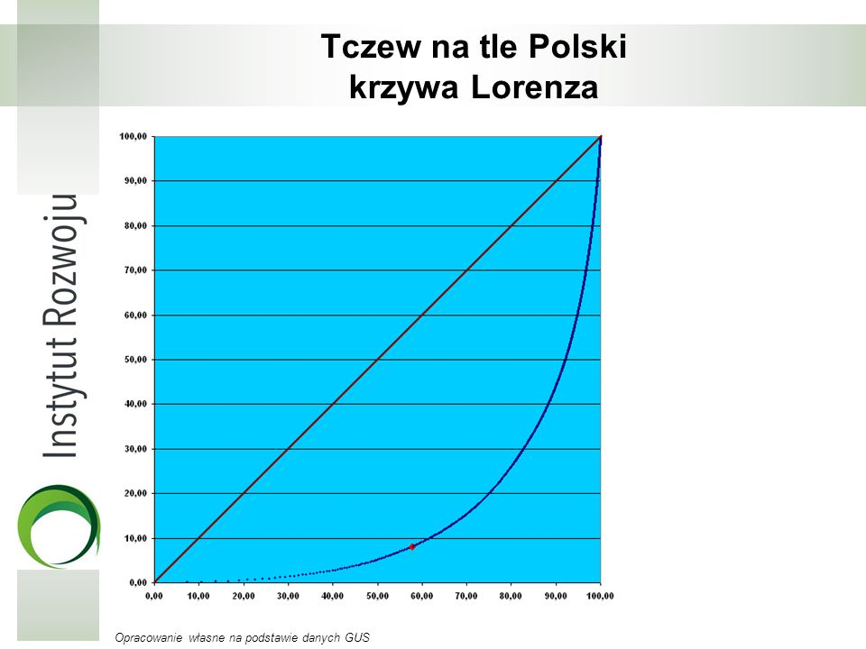 Tczew na tle Polski krzywa Lorenza