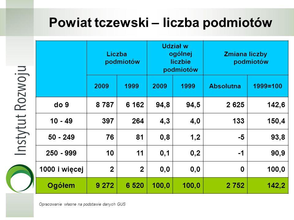 Powiat tczewski – liczba podmiotów