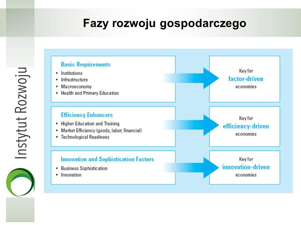 Fazy rozwoju gospodarczego