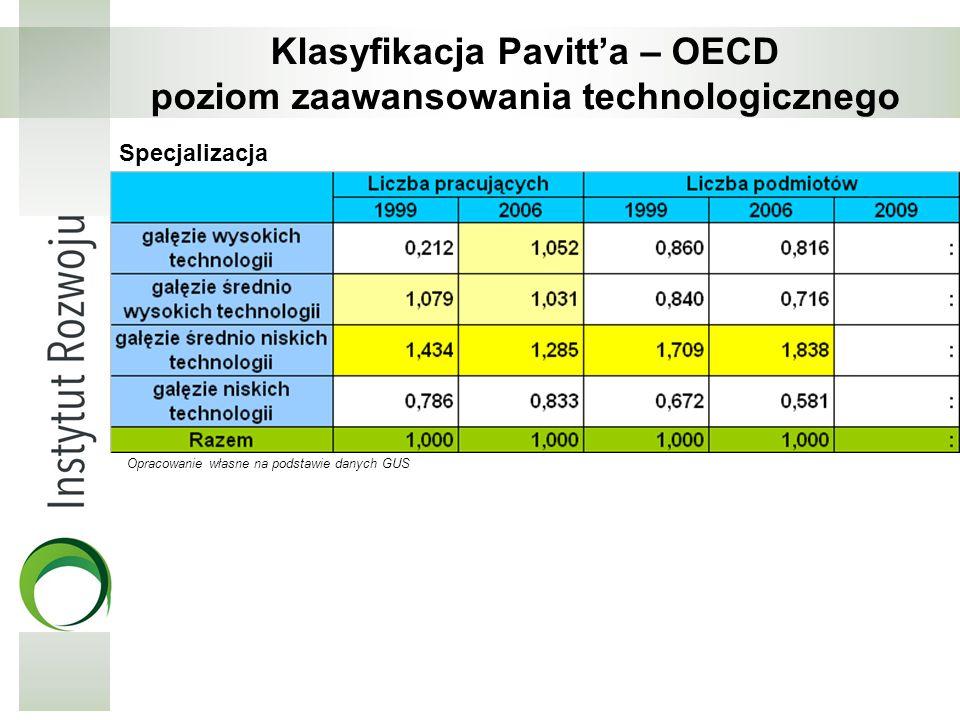 Klasyfikacja Pavitt'a – OECD poziom zaawansowania technologicznego